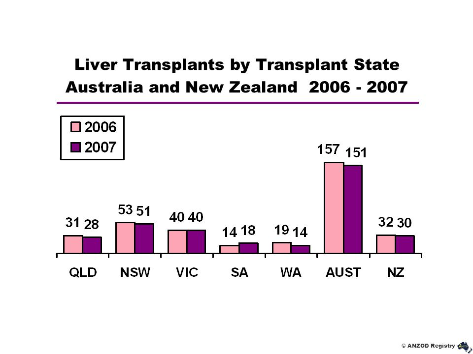 Liver Transplants by Transplant State Australia and New Zealand 2006 - 2007