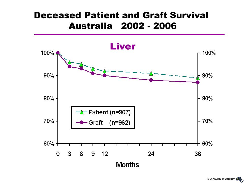 Deceased Patient and Graft Survival Australia 2002 - 2006
