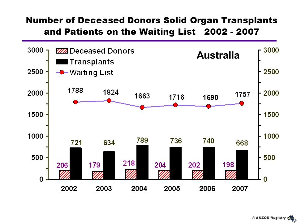 Number of Deceased Donors Solid Organ Transplants and Patients on the Waiting List 2002 - 2007