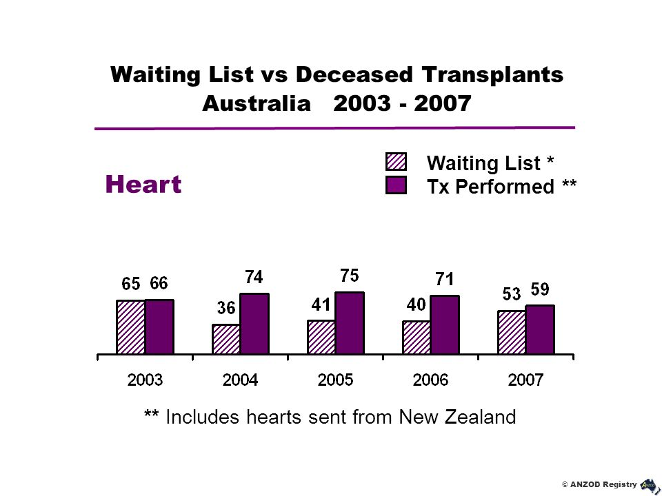 Waiting List vs Deceased Transplants Australia 2003 - 2007