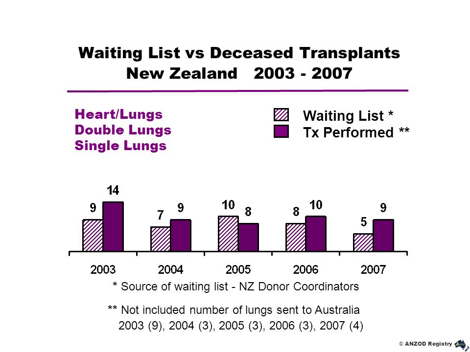 Waiting List vs Deceased Transplants New Zealand 2003 - 2007
