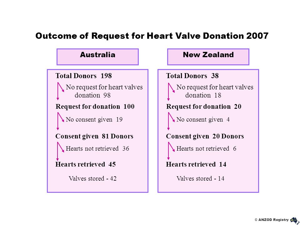 Outcome of Request for Heart Valve Donation 2007