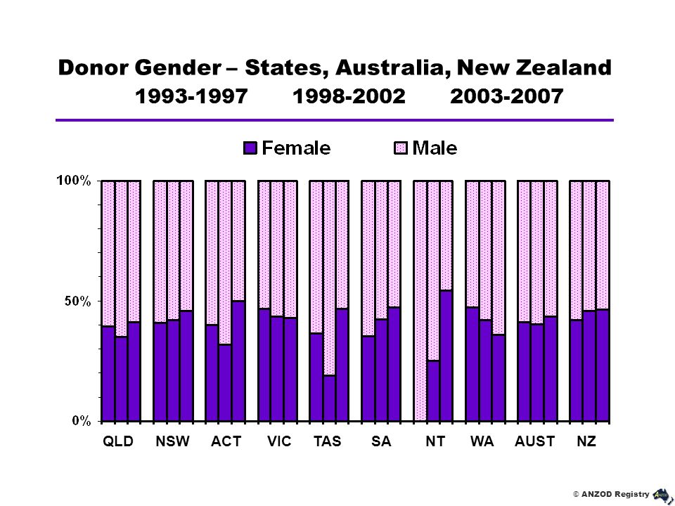 Donor Gender – States, Australia, New Zealand