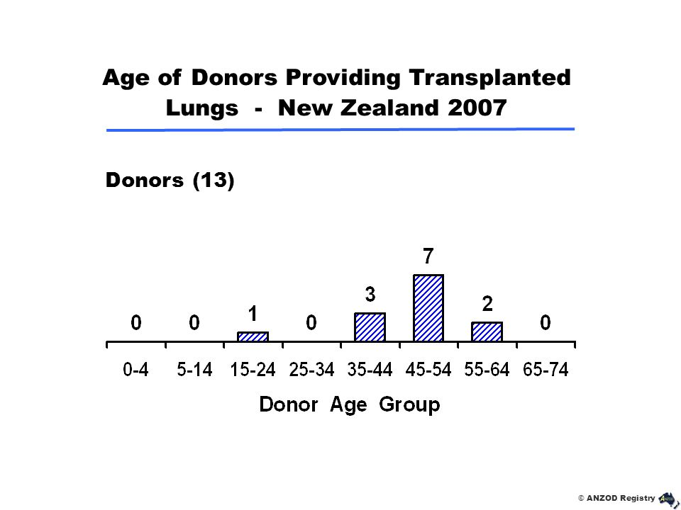 Age of Donors Providing Transplanted