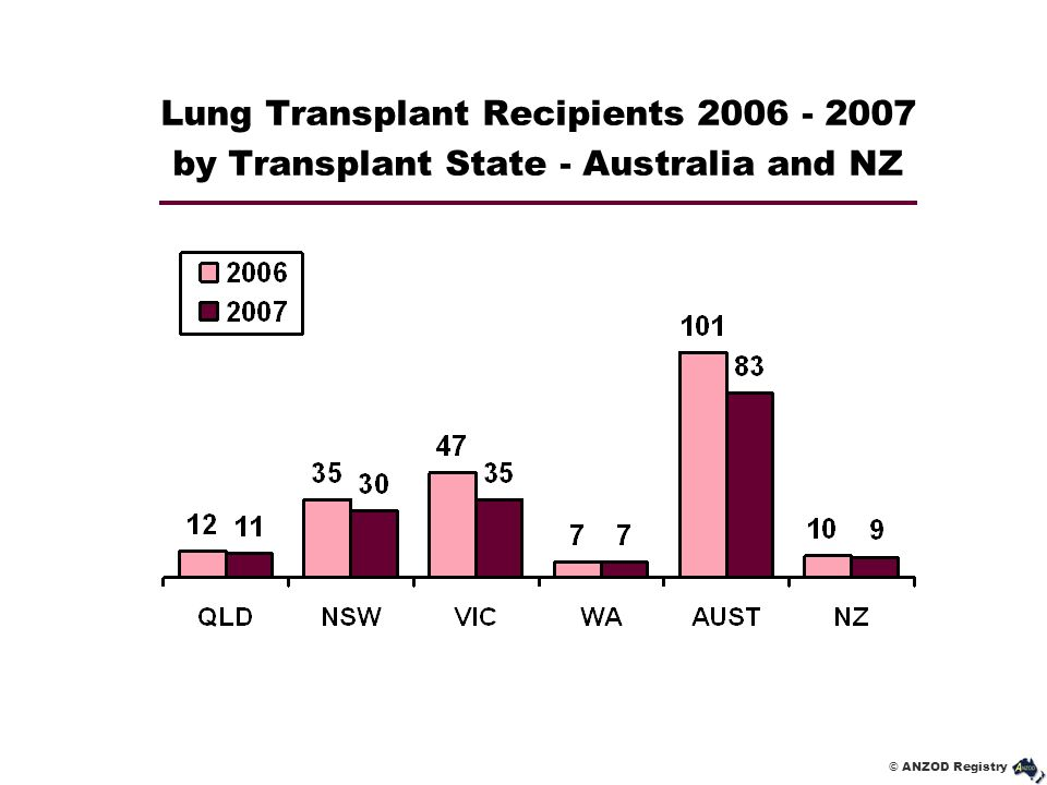 Lung Transplant Recipients 2006 - 2007 by Transplant State - Australia and NZ