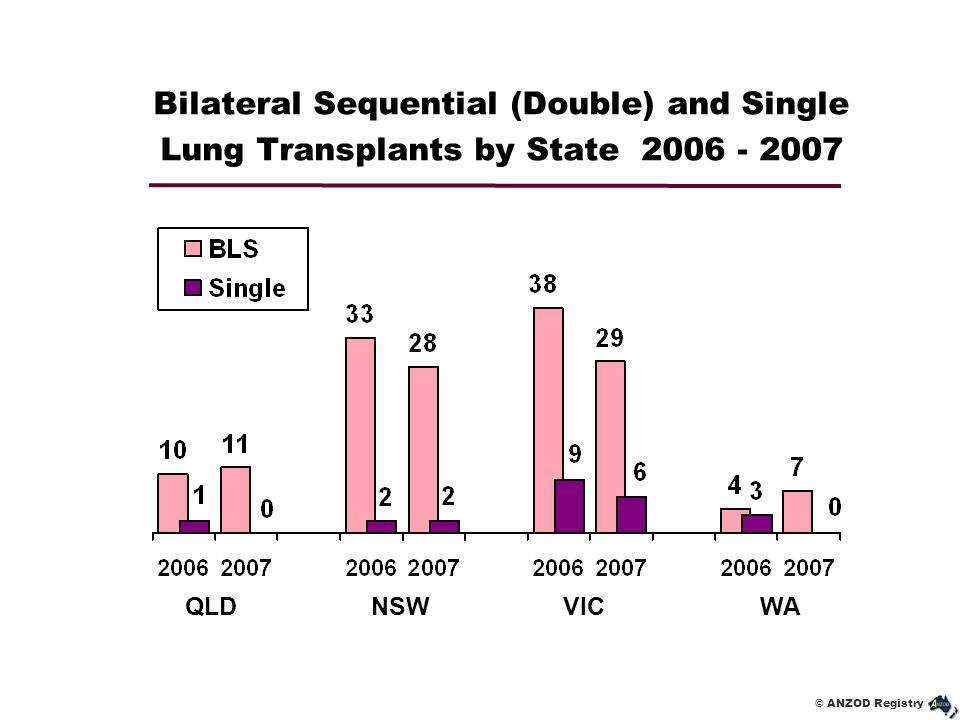 Bilateral Sequential (Double) and Single Lung Transplants by State 2006 - 2007