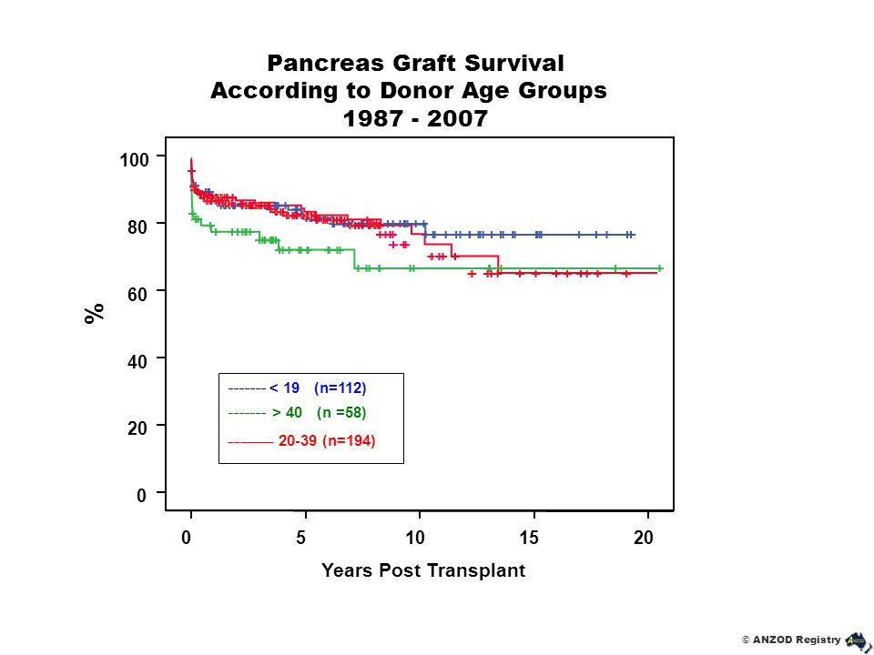 % Pancreas Graft Survival According to Donor Age Groups 1987 - 2007