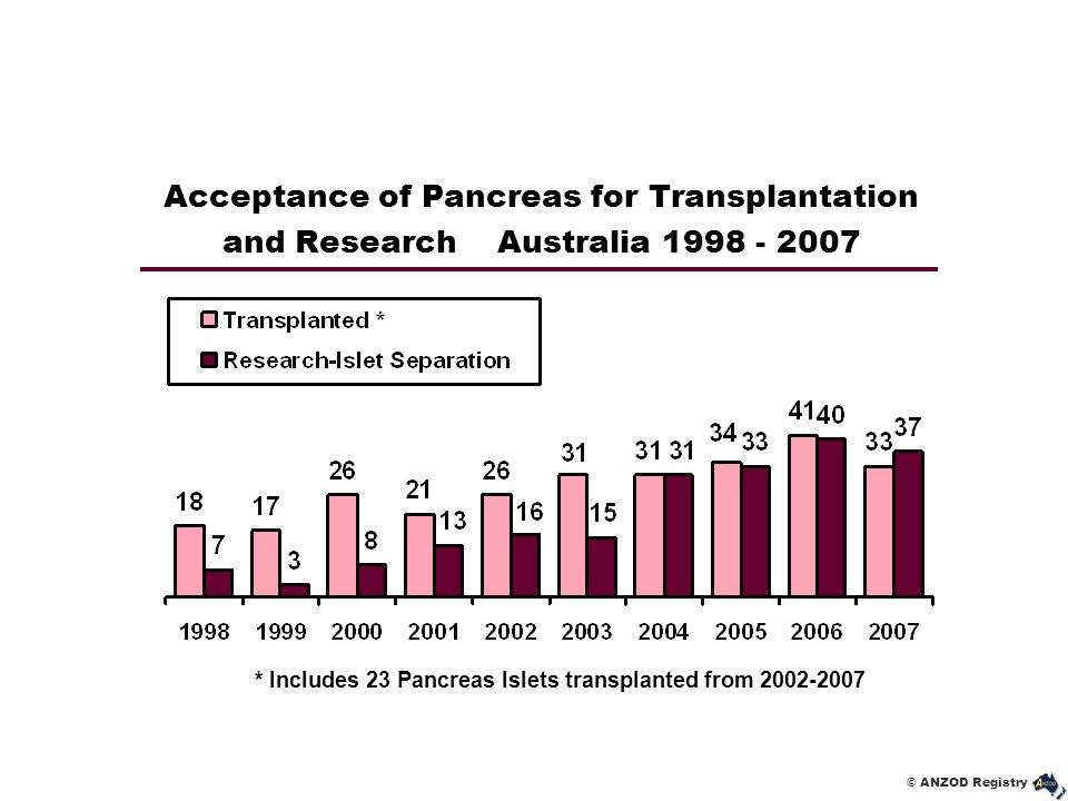 * Includes 23 Pancreas Islets transplanted from 2002-2007