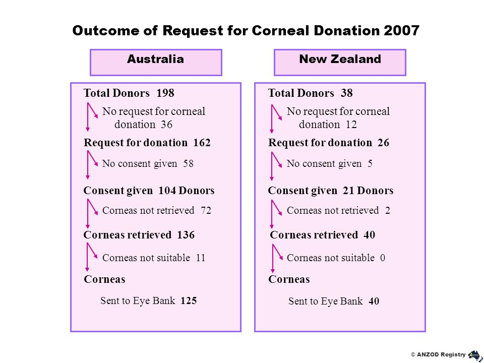 Outcome of Request for Corneal Donation 2007