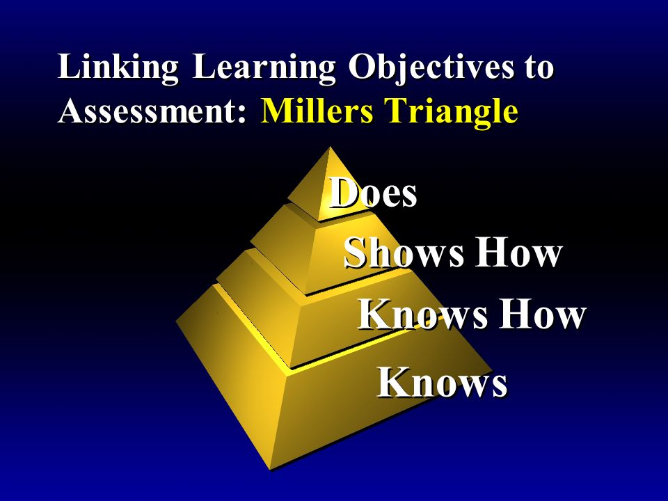 Linking Learning Objectives to Assessment: Millers Triangle