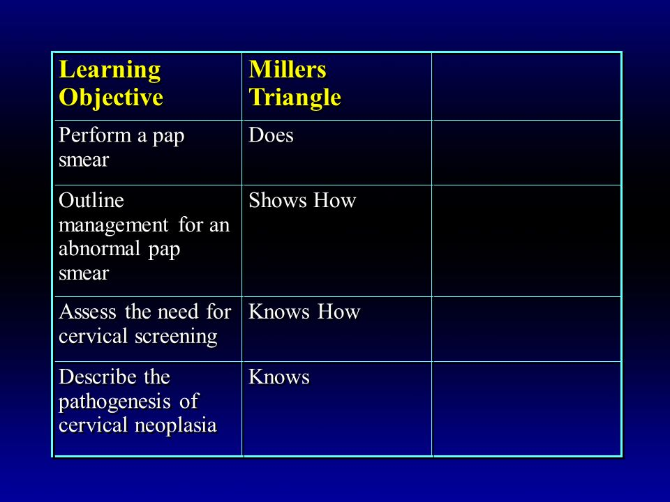 Learning Objective Millers Triangle Perform a pap smear Does