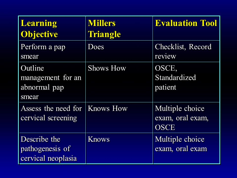 Learning Objective Millers Triangle Evaluation Tool