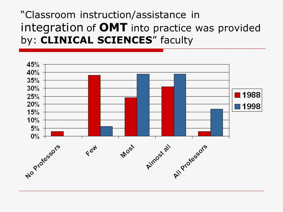 Classroom instruction/assistance in integration of OMT into practice was provided by: CLINICAL SCIENCES faculty