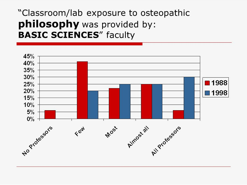 Classroom/lab exposure to osteopathic philosophy was provided by: BASIC SCIENCES faculty