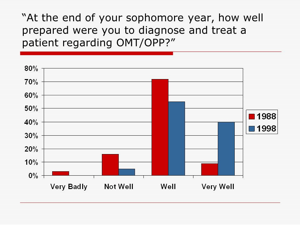 At the end of your sophomore year, how well prepared were you to diagnose and treat a patient regarding OMT/OPP