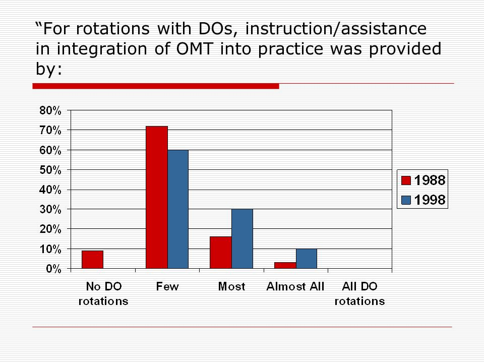 For rotations with DOs, instruction/assistance in integration of OMT into practice was provided by: