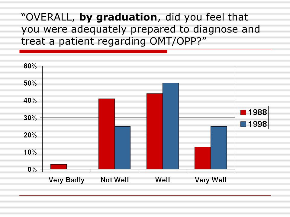 OVERALL, by graduation, did you feel that you were adequately prepared to diagnose and treat a patient regarding OMT/OPP