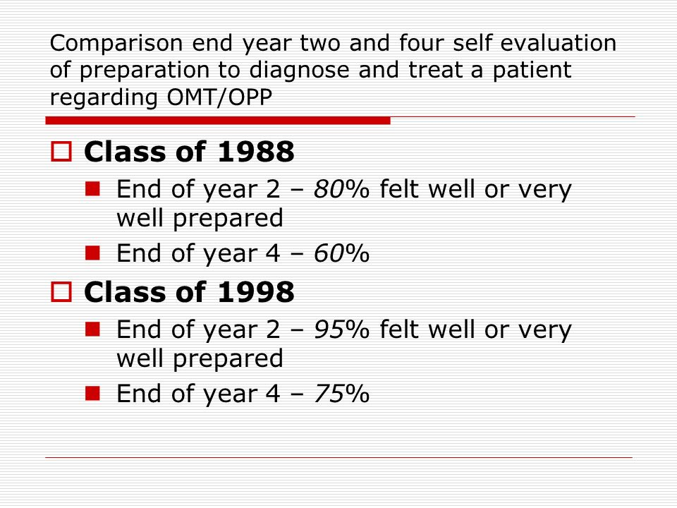 Comparison end year two and four self evaluation of preparation to diagnose and treat a patient regarding OMT/OPP