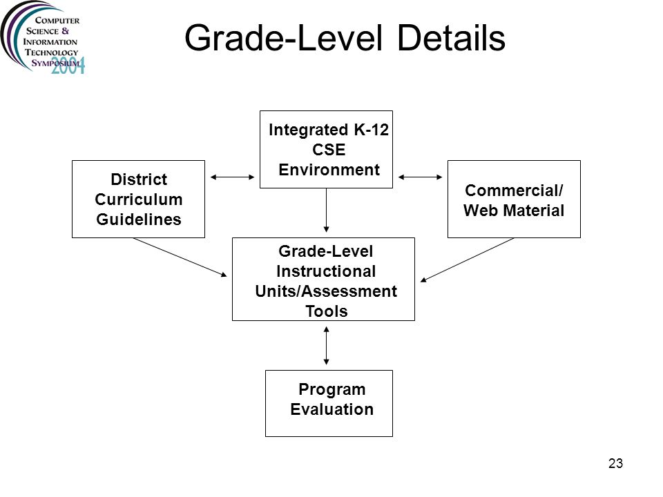 Grade-Level Details Integrated K-12 CSE Environment