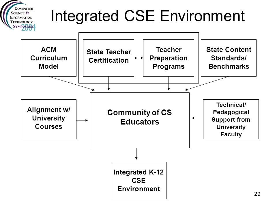 Integrated CSE Environment