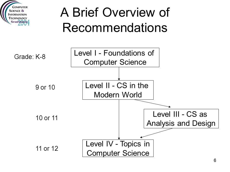 A Brief Overview of Recommendations