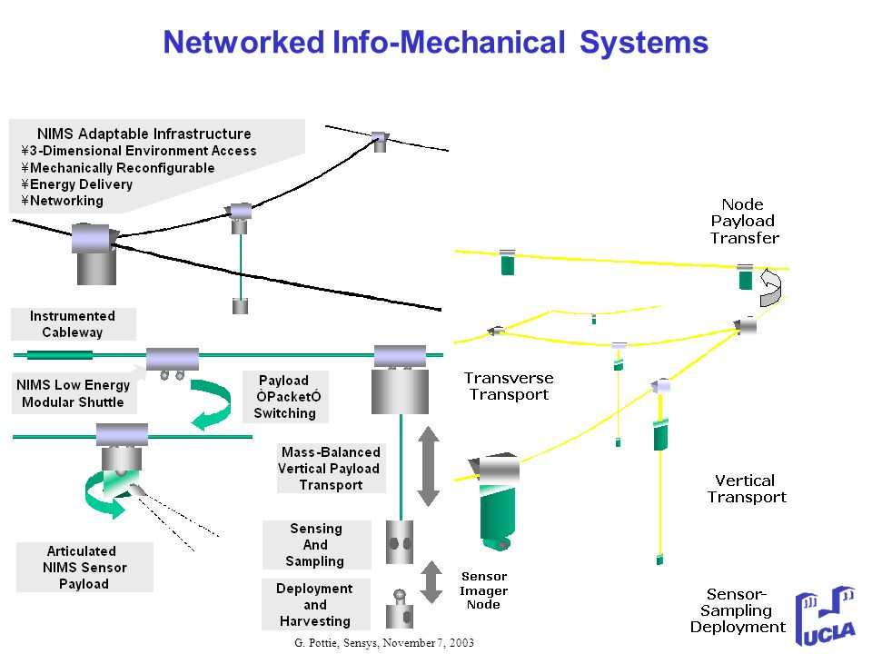 Networked Info-Mechanical Systems