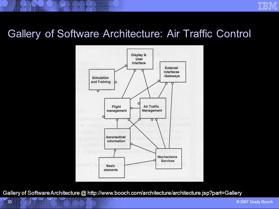 Gallery of Software Architecture: Air Traffic Control