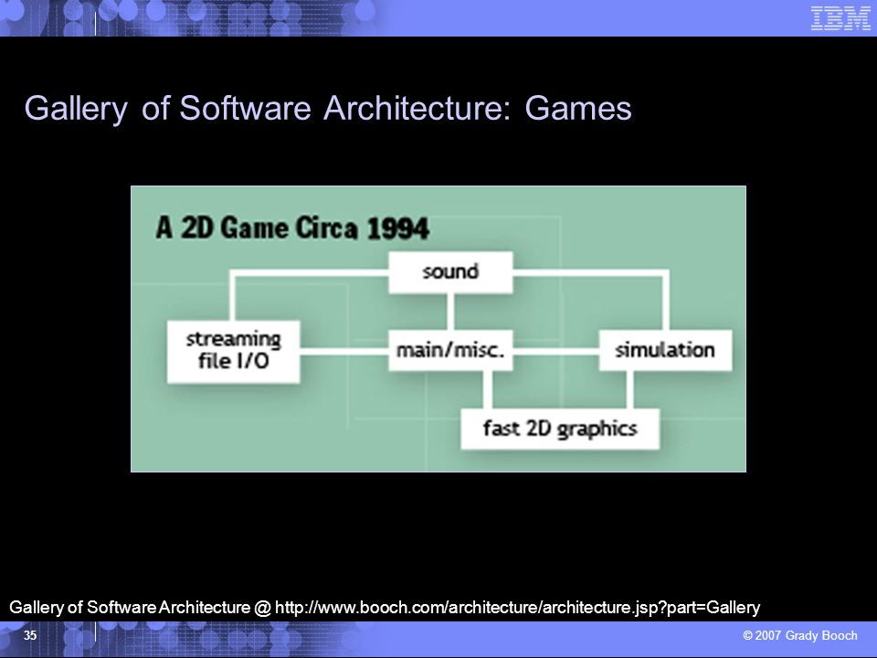 Gallery of Software Architecture: Games