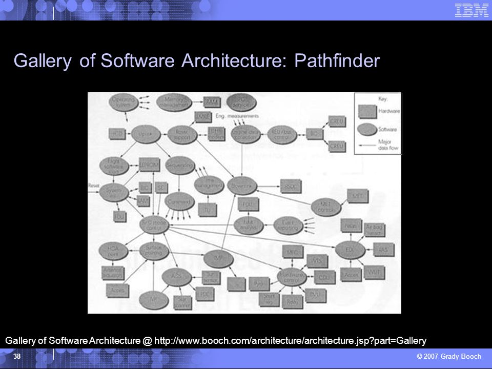 Gallery of Software Architecture: Pathfinder