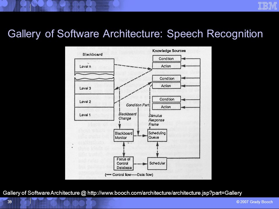 Gallery of Software Architecture: Speech Recognition