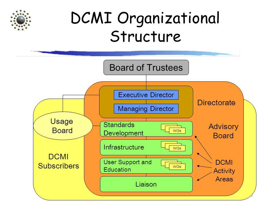 DCMI Organizational Structure