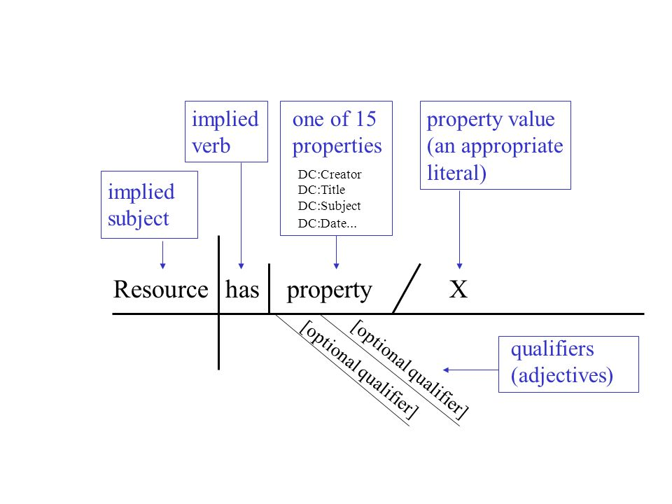 Resource has property X implied verb one of 15 properties