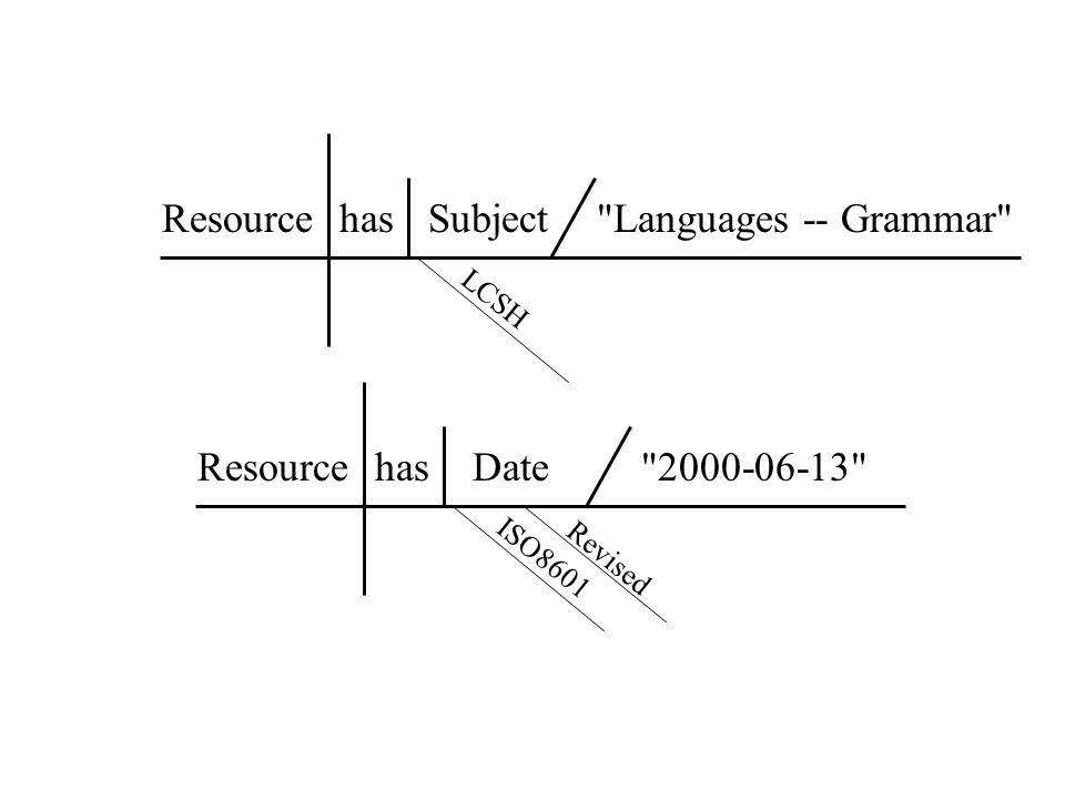 Resource has Subject Languages -- Grammar Resource has Date