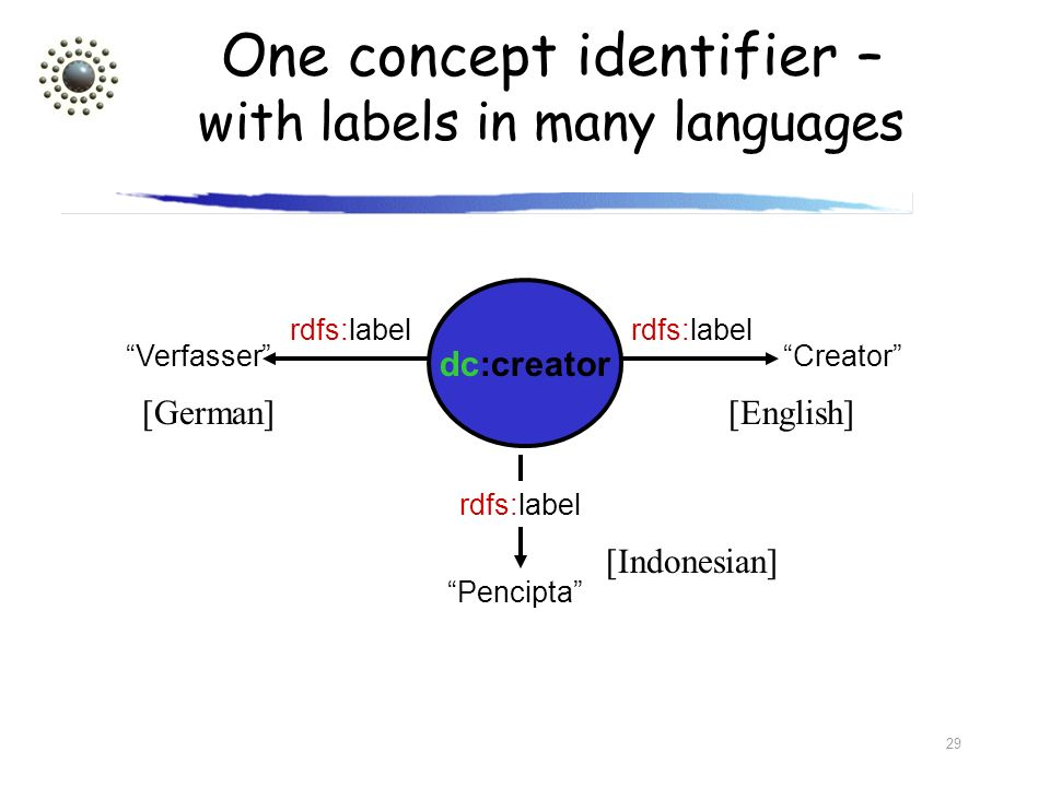 One concept identifier – with labels in many languages