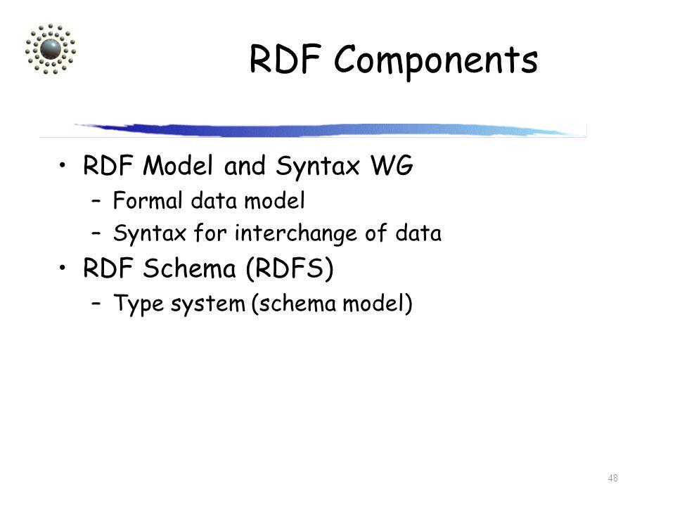 RDF Components RDF Model and Syntax WG RDF Schema (RDFS)