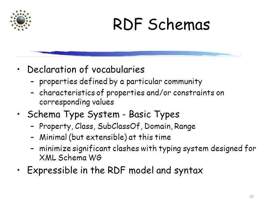 RDF Schemas Declaration of vocabularies