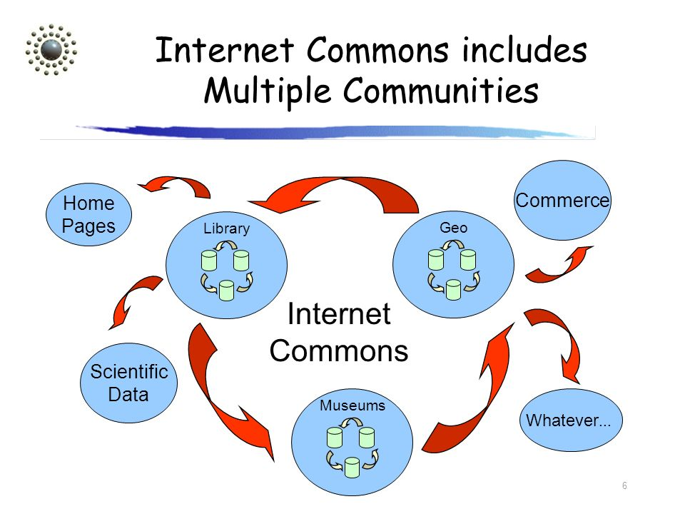Internet Commons includes Multiple Communities