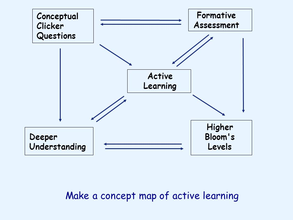 Make a concept map of active learning