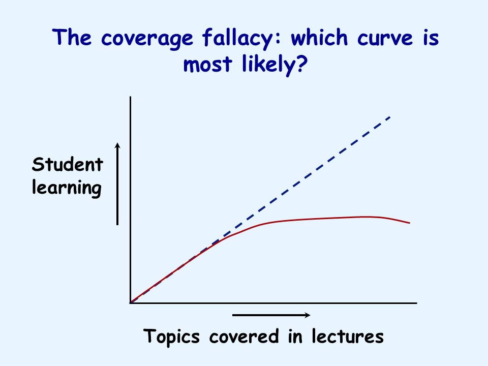 The coverage fallacy: which curve is most likely