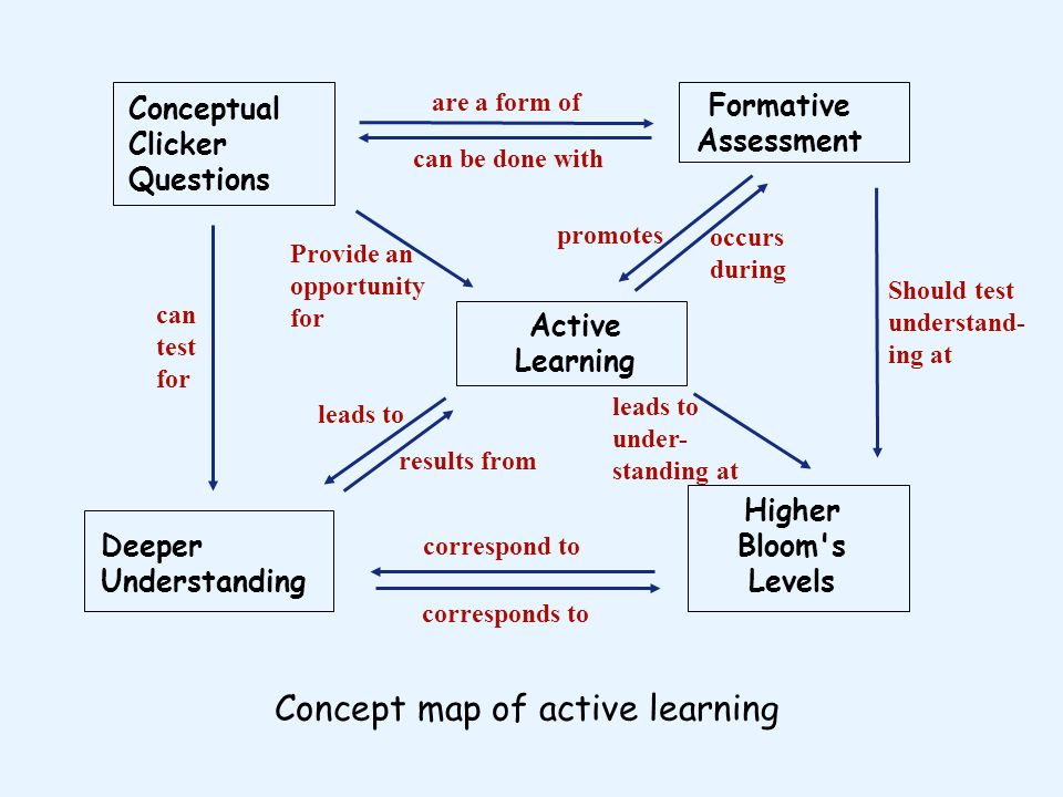 Concept map of active learning
