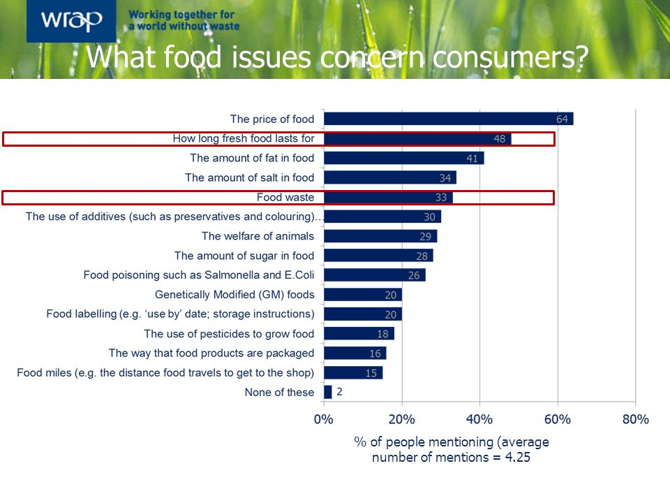 What food issues concern consumers