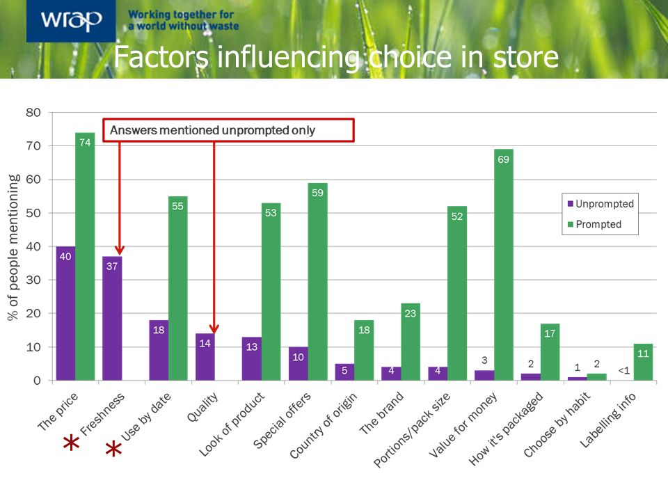 Factors influencing choice in store