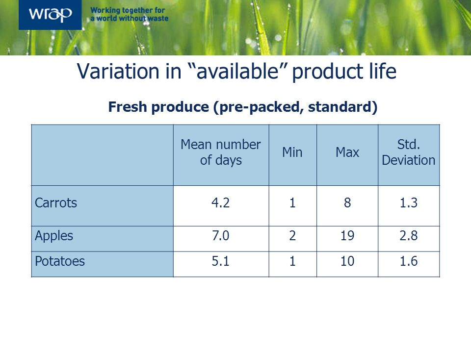 Variation in available product life