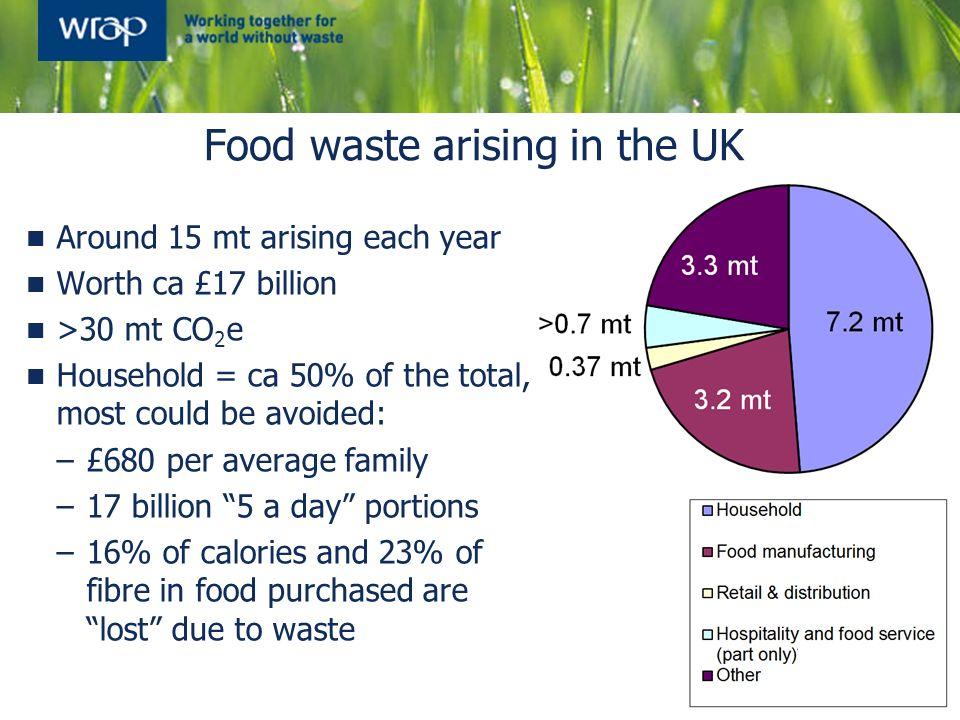 Food waste arising in the UK