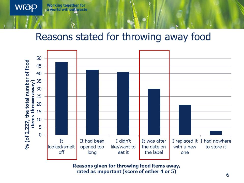 Reasons stated for throwing away food