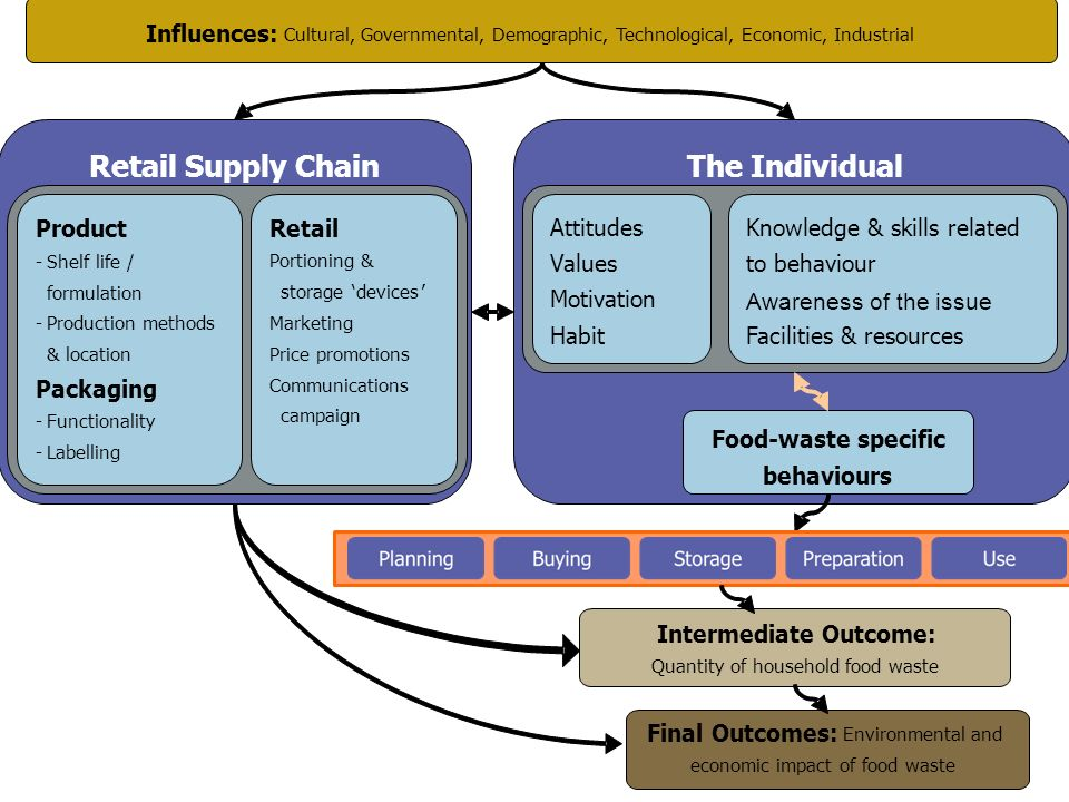 Retail Supply Chain The Individual Influences: Product Retail