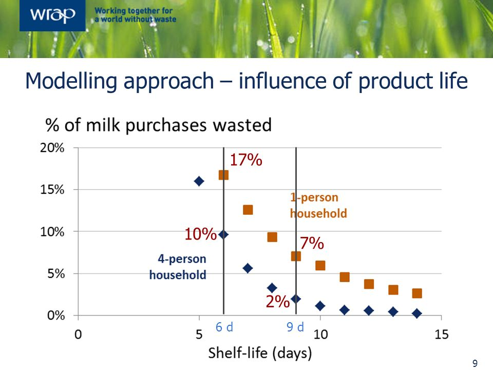 Modelling approach – influence of product life