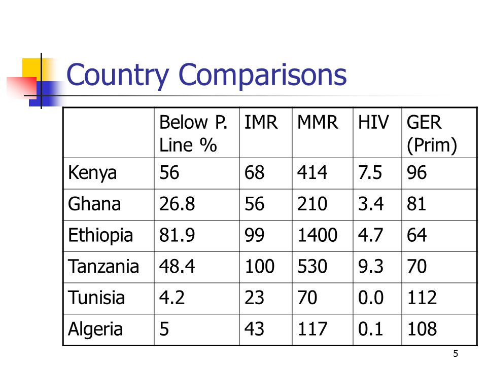 Country Comparisons Below P. Line % IMR MMR HIV GER (Prim) Kenya 56 68