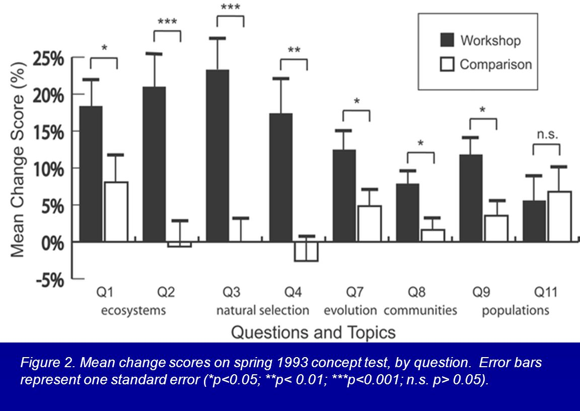 Figure 2. Mean change scores on spring 1993 concept test, by question