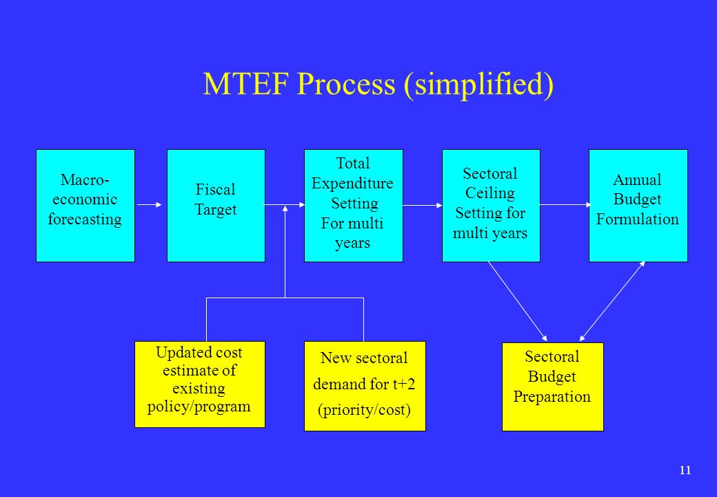 MTEF Process (simplified)